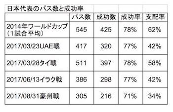 no1136_170904日本代表のパス数と成功率_350.jpg